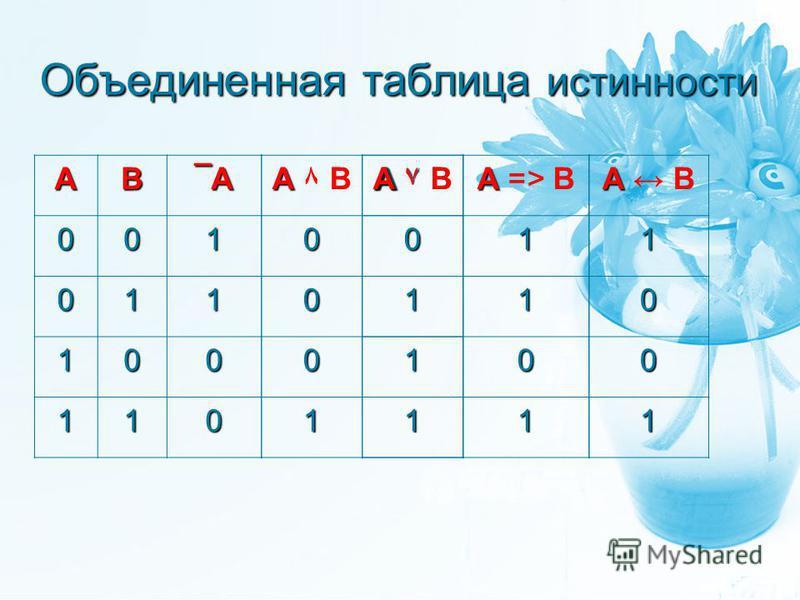 Объединенная таблица истинности АВ ¯А¯А¯А¯А 001 011 100 110 А А ۷ В0 1 1 1 А А => В1 1 0 1 А А В1 0 0 1 А А ۸ В А А ۷ В0 0 0 1