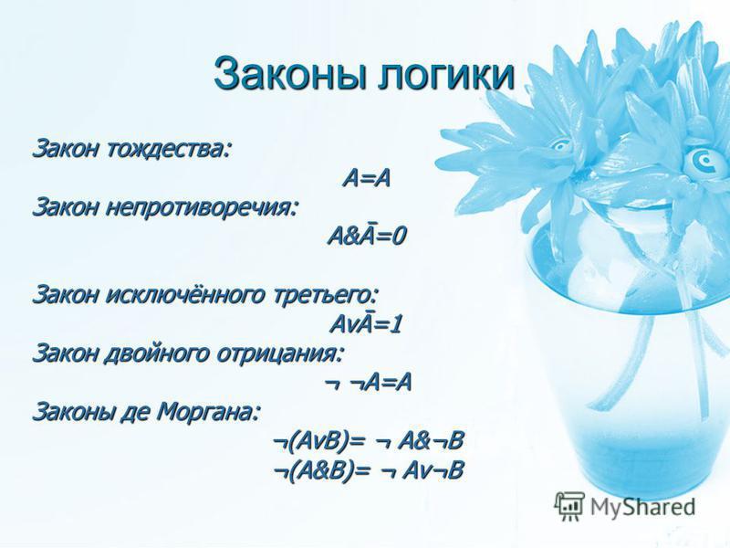 Законы логики Закон тождества: А=А Закон непротиворечия: А&Ā=0 Закон исключённого третьего: АvĀ=1 Закон двойного отрицания: ¬ ¬А=А Законы де Моргана: ¬(AvB)= ¬ A&¬B ¬(A&B)= ¬ Av¬B