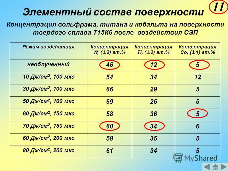 Элементный состав поверхности 11 Режим воздействия Концентрация W, (±2) ат.% Концентрация Ti, (±2) ат.% Концентрация Co, (±1) ат.% необлученный 46125 10 Дж/см 2, 100 мкс 543412 30 Дж/см 2, 100 мкс 66295 50 Дж/см 2, 100 мкс 69265 60 Дж/см 2, 150 мкс 5