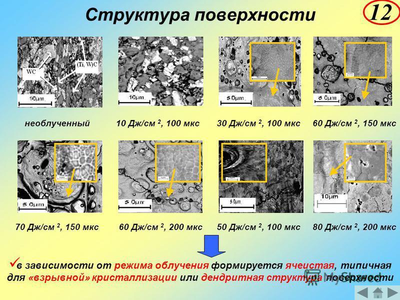 Структура поверхности необлученный 10 Дж/см 2, 100 мкс 30 Дж/см 2, 100 мкс 60 Дж/см 2, 150 мкс 70 Дж/см 2, 150 мкс 60 Дж/см 2, 200 мкс 50 Дж/см 2, 100 мкс 80 Дж/см 2, 200 мкс в зависимости от режима облучения формируется ячеистая, типичная для «взрыв