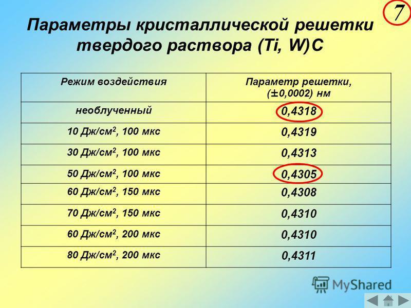 Параметры кристаллической решетки твердого раствора (Ti, W)C Режим воздействия Параметр решетки, (±0,0002) нм необлученный 0,4318 10 Дж/см 2, 100 мкс 0,4319 30 Дж/см 2, 100 мкс 0,4313 50 Дж/см 2, 100 мкс 0,4305 60 Дж/см 2, 150 мкс 0,4308 70 Дж/см 2,