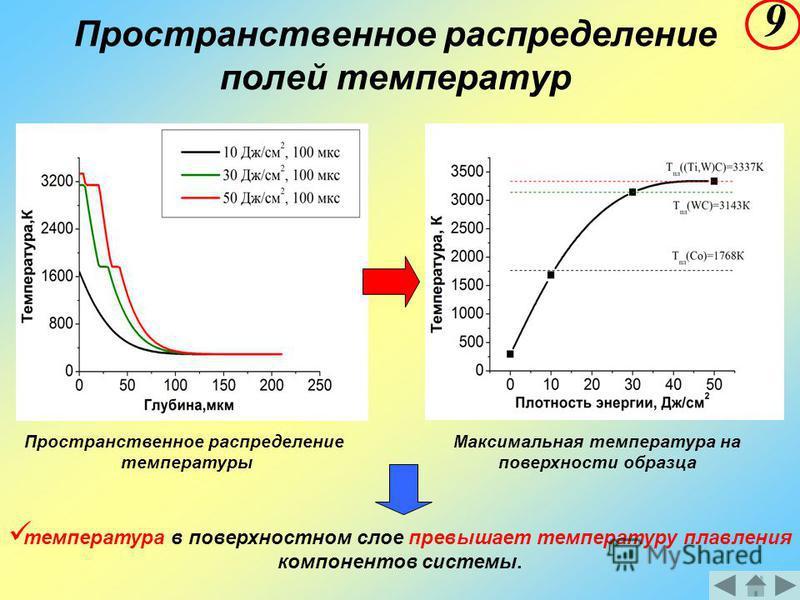 Пространственное распределение полей температур Пространственное распределение температуры Максимальная температура на поверхности образца температура в поверхностном слое превышает температуру плавления компонентов системы. 9