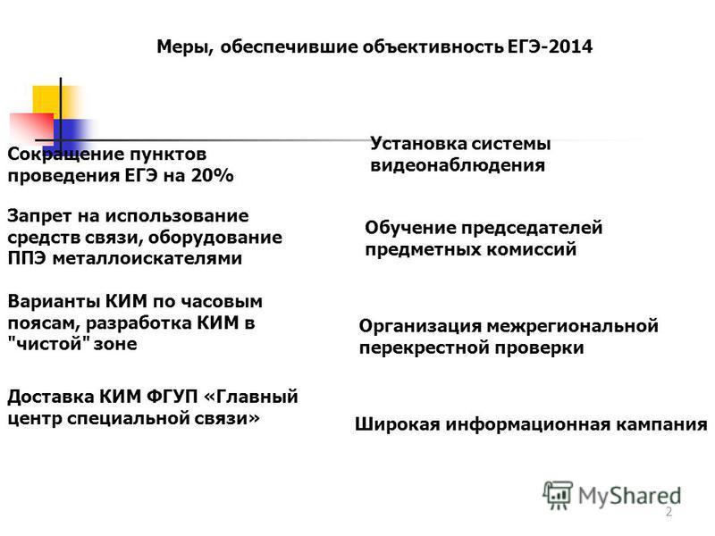 2 Меры, обеспечившие объективность ЕГЭ-2014 Сокращение пунктов проведения ЕГЭ на 20% Запрет на использование средств связи, оборудование ППЭ металлоискателями Варианты КИМ по часовым поясам, разработка КИМ в