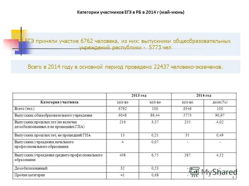 В ЕГЭ приняли участие 6762 человека, из них: выпускники общеобразовательных учреждений республики - 5773 чел Всего в 2014 году в основной период проведено 22437 человеко-экзаменов. 4 2013 год 2014 год Категория участника кол-во доля (%) Всего (чел.)6