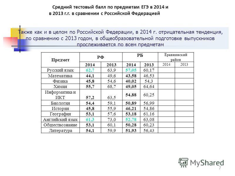 Также как и в целом по Российской Федерации, в 2014 г. отрицательная тенденция, по сравнению с 2013 годом, в общеобразовательной подготовке выпускников прослеживается по всем предметам 7 Предмет РФ РБ Еравнинский район 2014201320142013 20142013 Русск