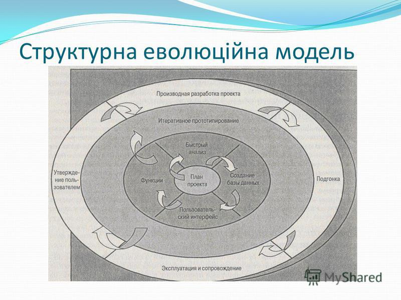 Структурна еволюційна модель