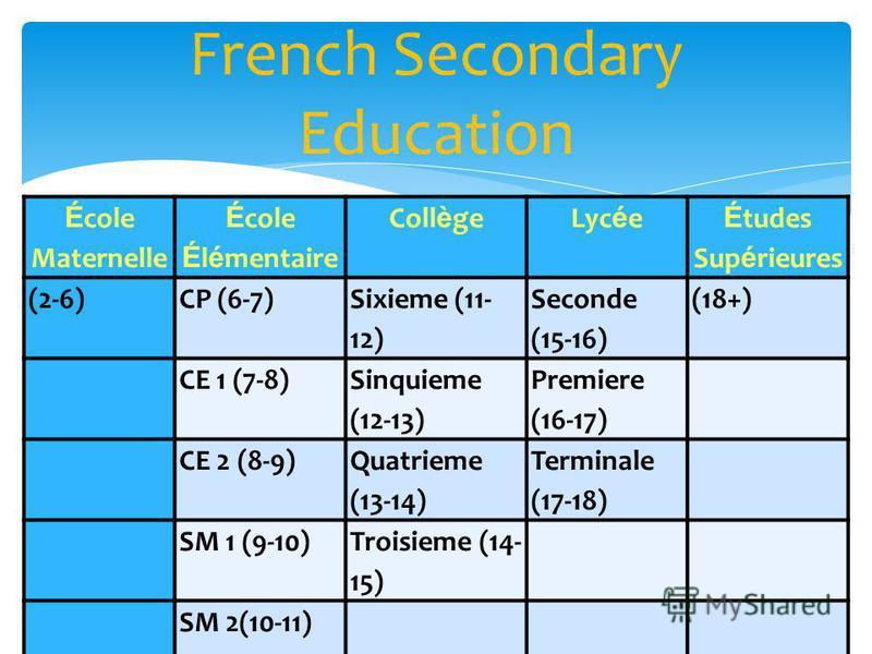 French Secondary Education É cole Maternelle É cole É l é mentaire Coll è geLyc é e É tudes Sup é rieures (2-6)CP (6-7) Sixieme (11- 12) Seconde (15-16) (18+) CE 1 (7-8) Sinquieme (12-13) Premiere (16-17) CE 2 (8-9) Quatrieme (13-14) Terminale (17-18