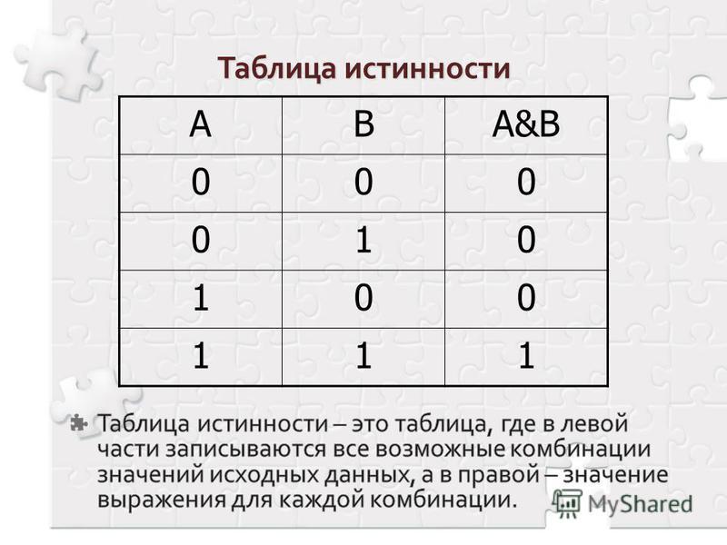 АВА&B 000 010 100 111 Таблица истинности – это таблица, где в левой части записываются все возможные комбинации значений исходных данных, а в правой – значение выражения для каждой комбинации.