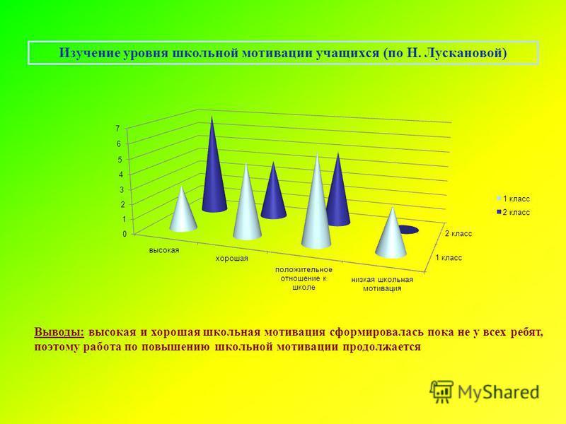 Изучение уровня школьной мотивации учащихся (по Н. Лускановой) Выводы: высокая и хорошая школьная мотивация сформировалась пока не у всех ребят, поэтому работа по повышению школьной мотивации продолжается