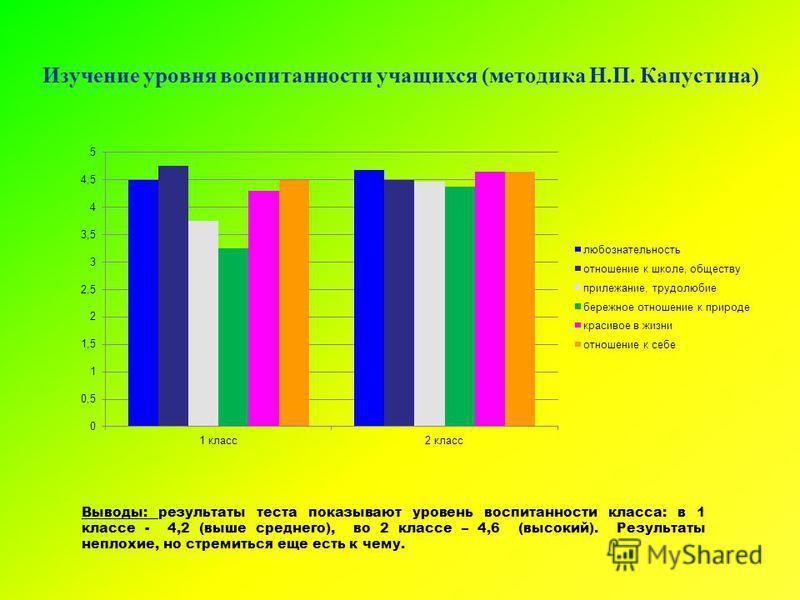 Изучение уровня воспитанности учащихся (методика Н.П. Капустина) Выводы: результаты теста показывают уровень воспитанности класса: в 1 классе - 4,2 (выше среднего), во 2 классе – 4,6 (высокий). Результаты неплохие, но стремиться еще есть к чему.