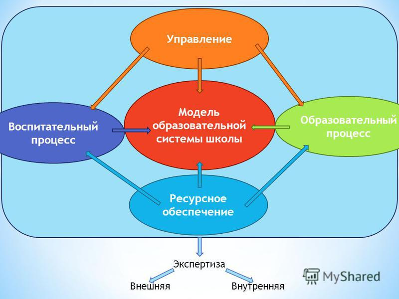 Модель образовательной системы школы Управление Образовательный процесс Воспитательный процесс Ресурсное обеспечение Экспертиза Внешняя Внутренняя