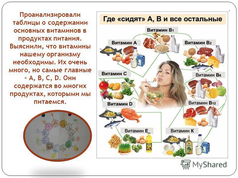 Проанализировали таблицы о содержании основных витаминов в продуктах питания. Выяснили, что витамины нашему организму необходимы. Их очень много, но самые главные – А, В, С, D. Они содержатся во многих продуктах, которыми мы питаемся.