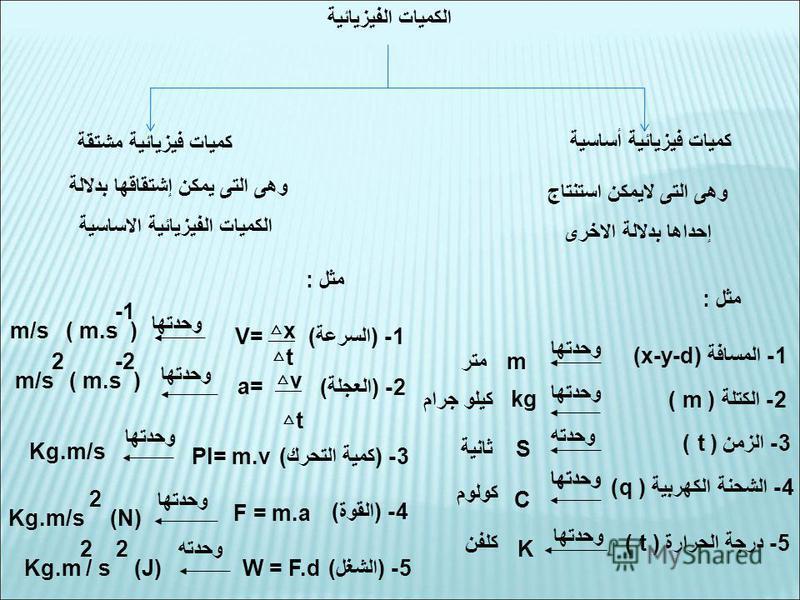 الكميات الفيزيائية كميات فيزيائية أساسية كميات فيزيائية مشتقة وهى التى لايمكن استنتاج إحداها بدلالة الاخرى وهى التى يمكن إشتقاقها بدلالة الكميات الفيزيائية الاساسية 1- المسافة (x-y-d) وحدتها m 2- الكتلة ( m ) kg 3- الزمن (t ) وحدته S 4- الشحنة الكهرب