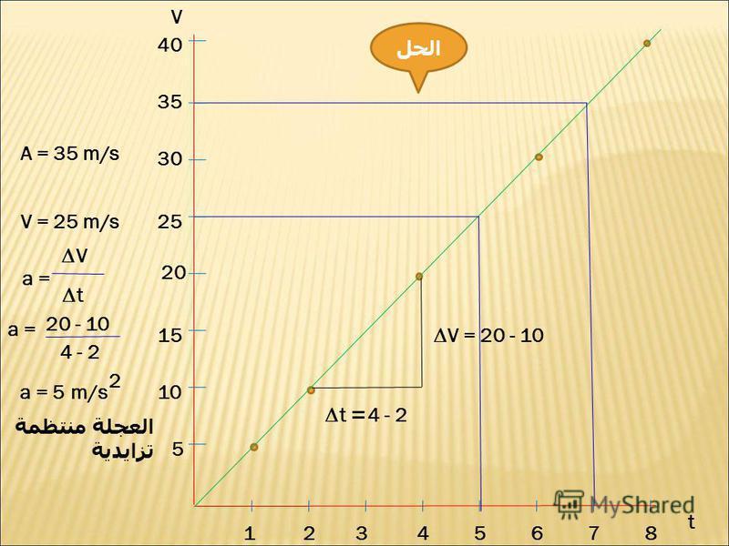 V t 12345678 5 10 15 20 25 30 35 40 A = 35 m/s V = 25 m/s V = 20 - 10 4 - 2= t a = V t 20 - 10 4 - 2 a = 5 m/s 2 العجلة منتظمة تزايدية الحل