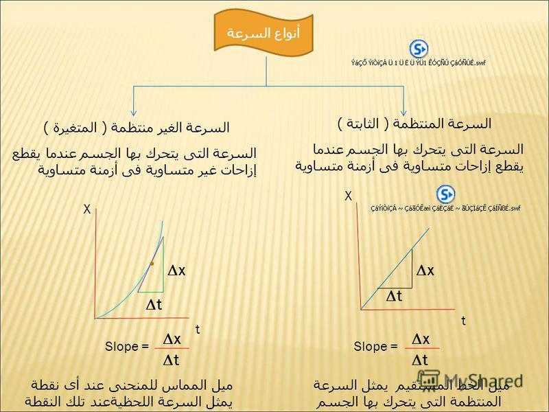 أنواع السرعة السرعة المنتظمة ( الثابتة ) السرعة الغير منتظمة ( المتغيرة ) السرعة التى يتحرك بها الجسم عندما يقطع إزاحات متساوية فى أزمنة متساوية السرعة التى يتحرك بها الجسم عندما يقطع إزاحات غير متساوية فى أزمنة متساوية X t x t Slope = x t X t x t مي