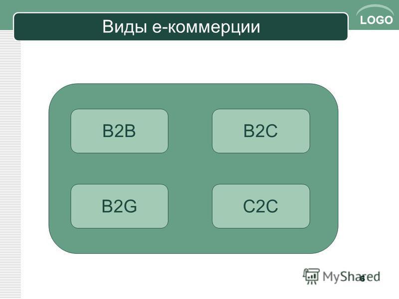 LOGO Виды е-коммерции 6 B2BB2C B2GC2C