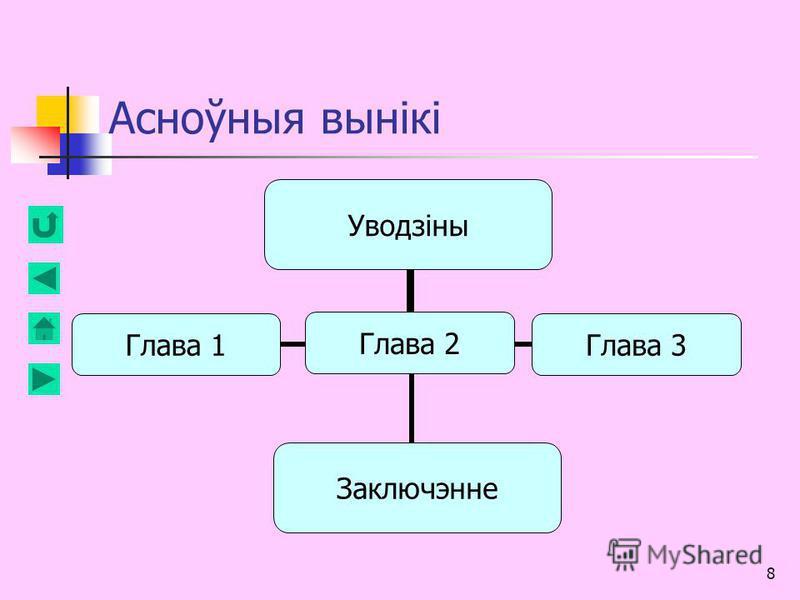 8 Асноўныя вынікі Уводзіны Глава 1Глава 2 Глава 3Заключэнне