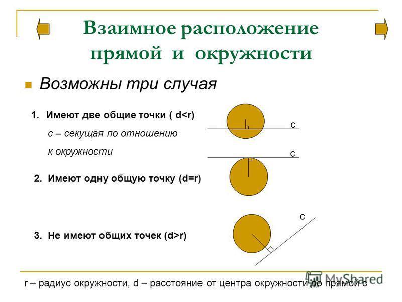 Взаимное расположение прямой и окружности Возможны три случая 1. Имеют две общие точки ( d<r) с – секущая по отношению к окружности 2. Имеют одну общую точку (d=r) 3. Не имеют общих точек (d>r) r – радиус окружности, d – расстояние от центра окружнос