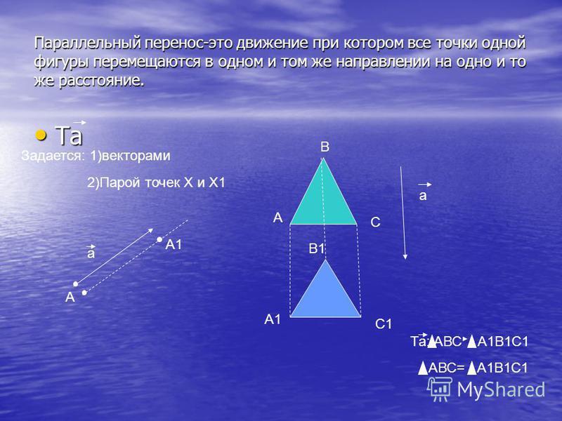 Параллельный перенос-это движение при котором все точки одной фигуры перемещаются в одном и том же направлении на одно и то же расстояние. Та Та Задается: 1)векторами 2)Парой точек Х и Х1 а А А1 а С1 В1 А С В Та: АВС А1В1С1 АВС= А1В1С1