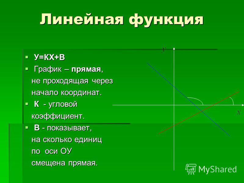 Линейная функция У=КХ+В У=КХ+В График – прямая, График – прямая, не проходящая через не проходящая через начало координат. начало координат. К - угловой К - угловой коэффициент. коэффициент. В - показывает, В - показывает, на сколько единиц на скольк