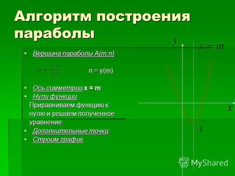 Алгоритм построения параболы Вершина параболы А(m;n) Вершина параболы А(m;n) n = у(m) n = у(m) Ось симметрии х = m Ось симметрии х = m Нули функции Нули функции Приравниваем функцию к Приравниваем функцию к нулю и решаем полученное нулю и решаем полу