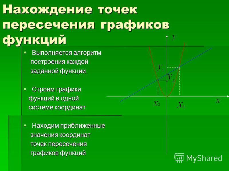 Нахождение точек пересечения графиков функций Выполняется алгоритм Выполняется алгоритм построения каждой построения каждой заданной функции. заданной функции. Строим графики Строим графики функций в одной функций в одной системе координат системе ко