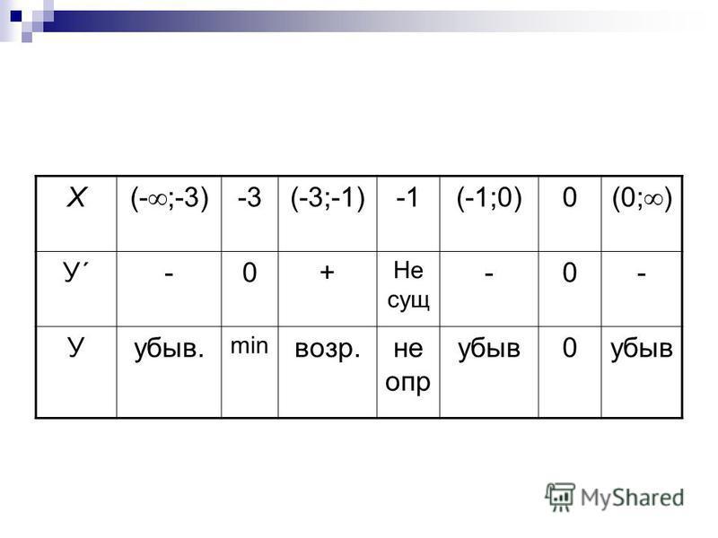 Х (- ;-3) -3(-3;-1)(-1;0)0 (0; ) У´У´-0+ Не сущ -0- Уубыв. min возр.неопр убыв 0