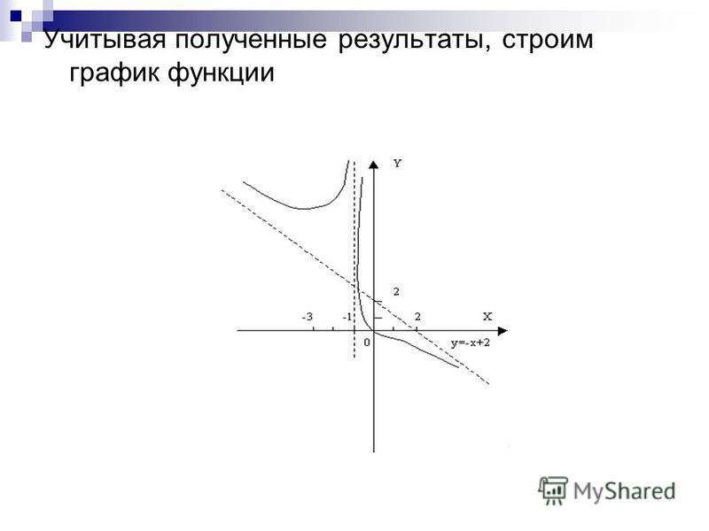 Учитывая полученные результаты, строим график функции