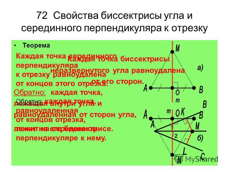 72 Свойства биссектрисы угла и серединного перпендикуляра к отрезку Теорема Каждая точка биссектрисы неразвернутого угла равноудалена от его сторон. Обратно: каждая точка, лежащая внутри угла и равноудаленная от сторон угла, лежит на его биссектрисе.