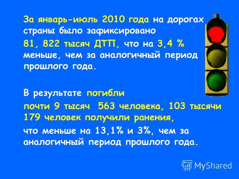 За январь-июль 2010 года на дорогах страны было зафиксировано 81, 822 тысяч ДТП, что на 3,4 % меньше, чем за аналогичный период прошлого года. В результате погибли почти 9 тысяч 563 человека, 103 тысячи 179 человек получили ранения, что меньше на 13,