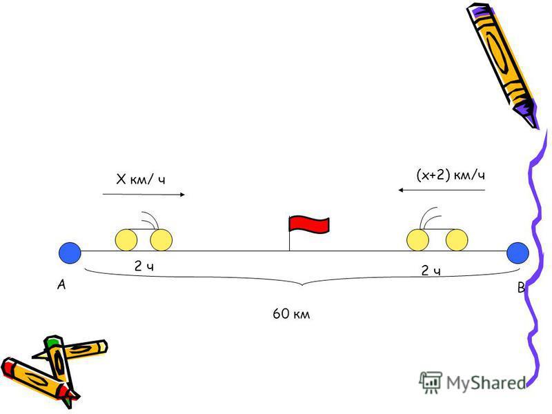 Х км/ ч (х+2) км/ч 2 ч 2 ч 60 км А В