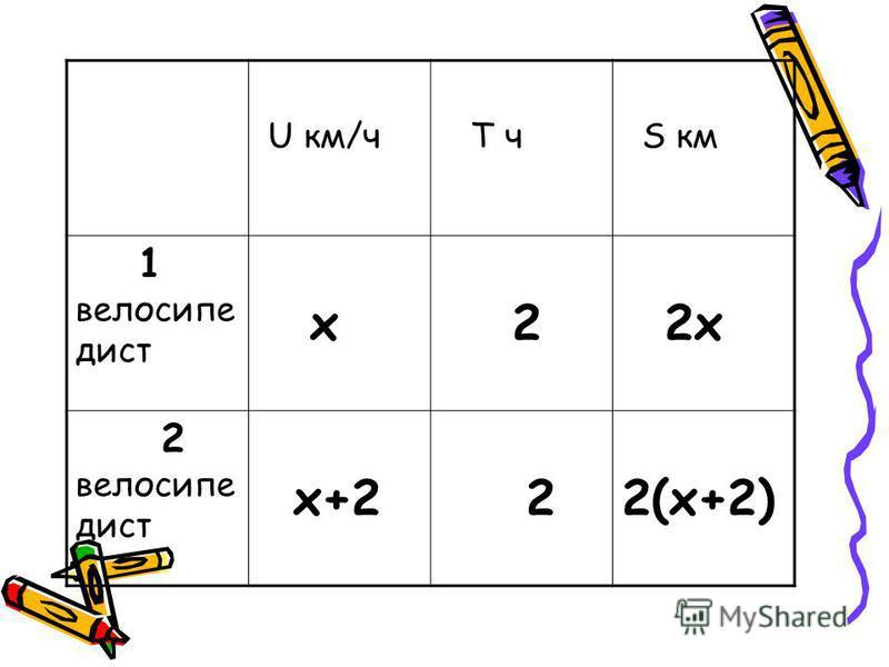 U км/ч T ч S км 1 велосипедист х 2 2 х 2 велосипедист х+2 22(х+2)