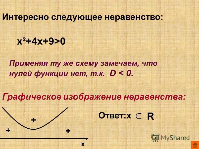 Интересно следующее неравенство: х²+4 х+9>0 Применяя ту же схему замечаем, что нулей функции нет, т.к. D < 0. Графическое изображение неравенства: + + + х Ответ:х R