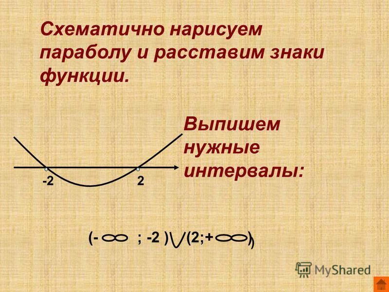 Схематично нарисуем параболу и расставим знаки функции. Выпишем нужные интервалы: -22 (-; -2 )(2;+ ) )