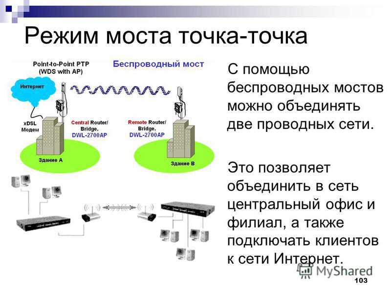 103 Режим моста точка-точка С помощью беспроводных мостов можно объединять две проводных сети. Это позволяет объединить в сеть центральный офис и филиал, а также подключать клиентов к сети Интернет.