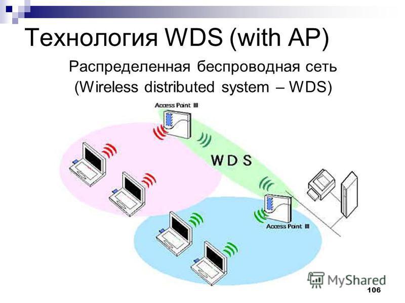 106 Технология WDS (with AP) Распределенная беспроводная сеть (Wireless distributed system – WDS)