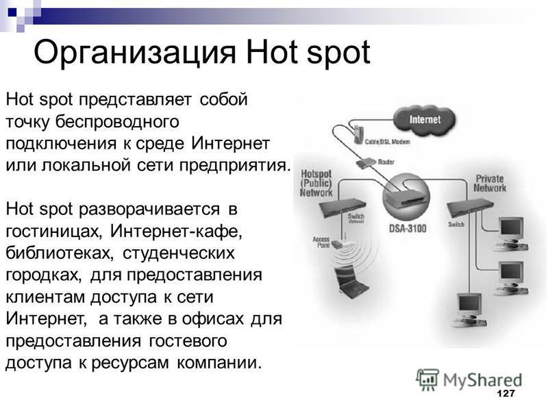 127 Организация Hot spot Hot spot представляет собой точку беспроводного подключения к среде Интернет или локальной сети предприятия. Hot spot разворачивается в гостиницах, Интернет-кафе, библиотеках, студенческих городках, для предоставления клиента
