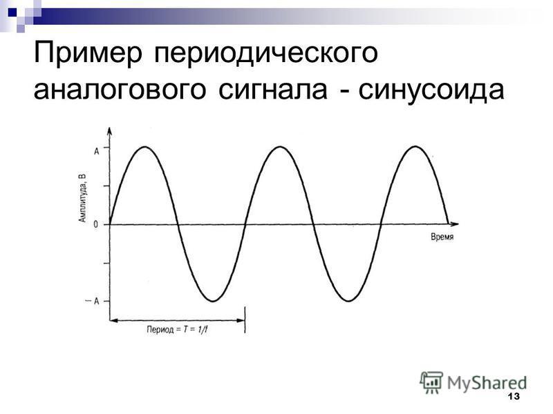 13 Пример периодического аналогового сигнала - синусоида
