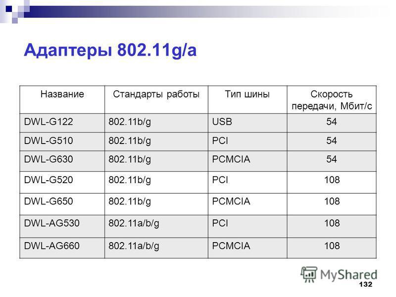 132 Адаптеры 802.11g/a Название Стандарты работы Тип шины Скорость передачи, Мбит/с DWL-G122802.11b/gUSB54 DWL-G510802.11b/gPCI54 DWL-G630802.11b/gPCMCIA54 DWL-G520802.11b/gPCI108 DWL-G650802.11b/gPCMCIA108 DWL-AG530802.11a/b/gPCI108 DWL-AG660802.11a
