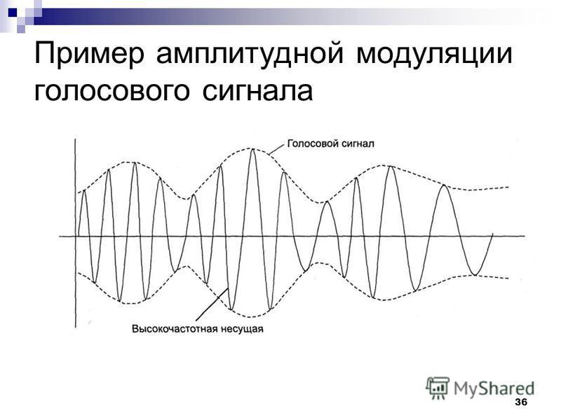 36 Пример амплитудной модуляции голосового сигнала