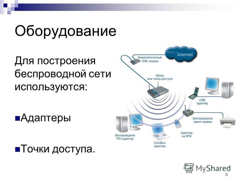 3 Оборудование Для построения беспроводной сети используются: Адаптеры Точки доступа.