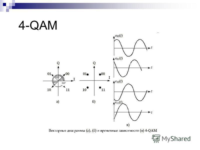 4-QAM