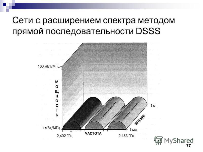 77 Сети с расширением спектра методом прямой последовательности DSSS