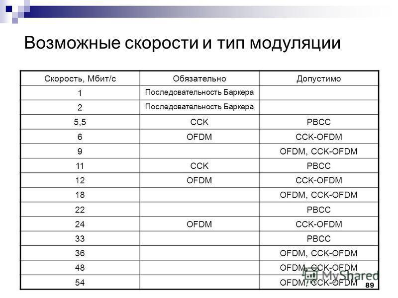 89 Возможные скорости и тип модуляции Скорость, Мбит/с ОбязательноДопустимо 1 Последовательность Баркера 2 5,5CCKPBCC 6OFDMCCK-OFDM 9OFDM, CCK-OFDM 11CCKPBCC 12OFDMCCK-OFDM 18OFDM, CCK-OFDM 22PBCC 24OFDMCCK-OFDM 33PBCC 36OFDM, CCK-OFDM 48OFDM, CCK-OF