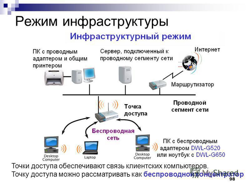 98 Режим инфраструктуры Точки доступа обеспечивают связь клиентских компьютеров. Точку доступа можно рассматривать как беспроводной концентратор