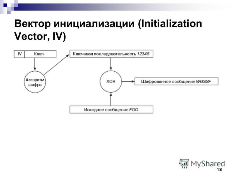 18 Вектор инициализации (Initialization Vector, IV)