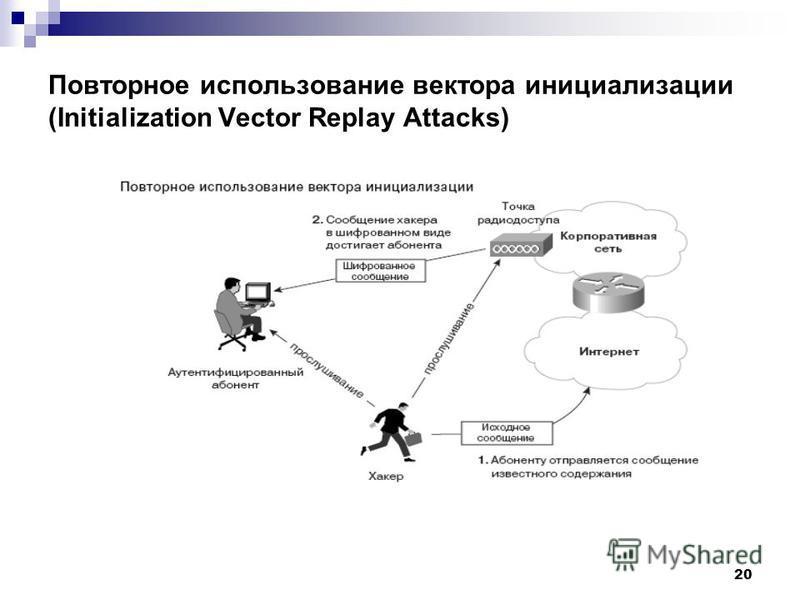 20 Повторное использование вектора инициализации (Initialization Vector Replay Attacks)