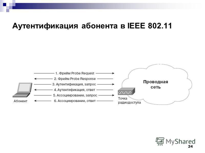 24 Аутентификация абонента в IEEE 802.11
