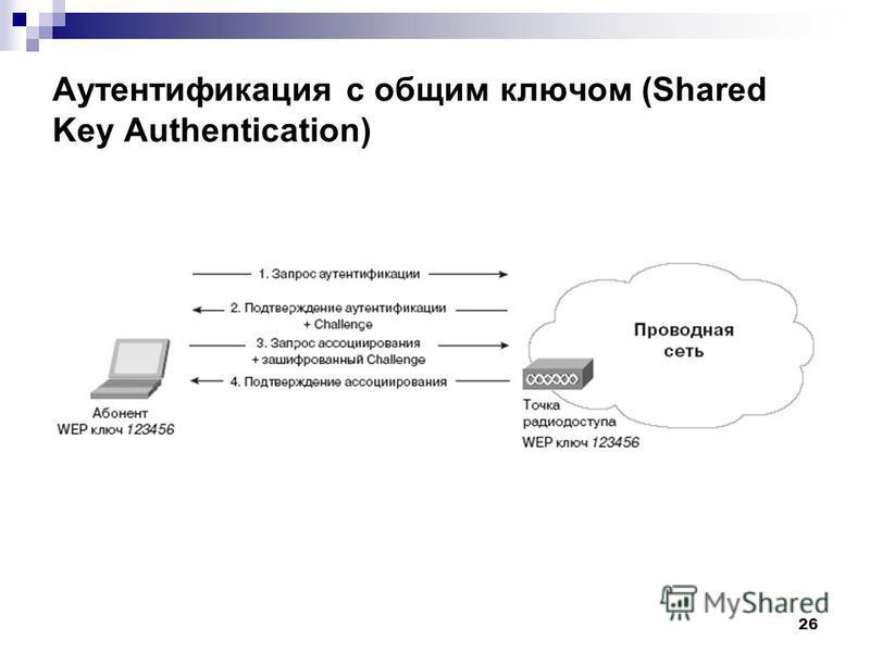 26 Аутентификация с общим ключом (Shared Key Authentication)