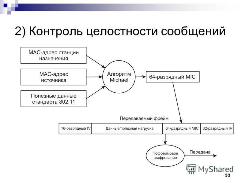 2) Контроль целостности сообщений 33
